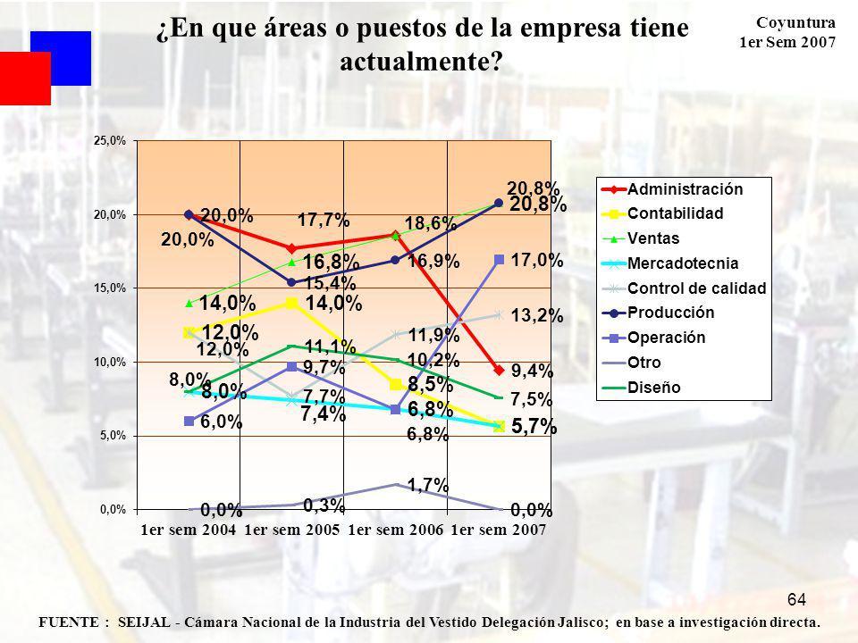 Coyuntura 1er Sem 2007 64 FUENTE : SEIJAL - Cámara Nacional de la Industria del Vestido Delegación Jalisco; en base a investigación directa. ¿En que á