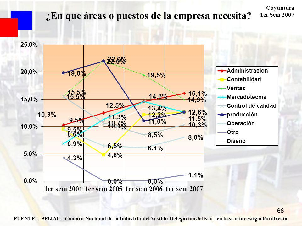 Coyuntura 1er Sem 2007 66 FUENTE : SEIJAL - Cámara Nacional de la Industria del Vestido Delegación Jalisco; en base a investigación directa. ¿En que á