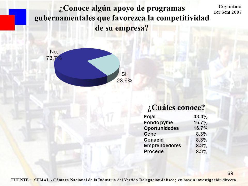 Coyuntura 1er Sem 2007 69 FUENTE : SEIJAL - Cámara Nacional de la Industria del Vestido Delegación Jalisco; en base a investigación directa. ¿Conoce a
