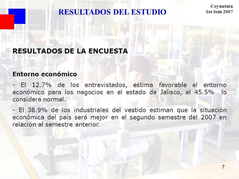 Coyuntura 1er Sem 2007 7 RESULTADOS DE LA ENCUESTA Entorno económico - El 12.7% de los entrevistados, estima favorable el entorno económico para los negocios en el estado de Jalisco, el 45.5% lo considera normal.
