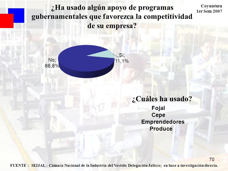 Coyuntura 1er Sem 2007 70 FUENTE : SEIJAL - Cámara Nacional de la Industria del Vestido Delegación Jalisco; en base a investigación directa.
