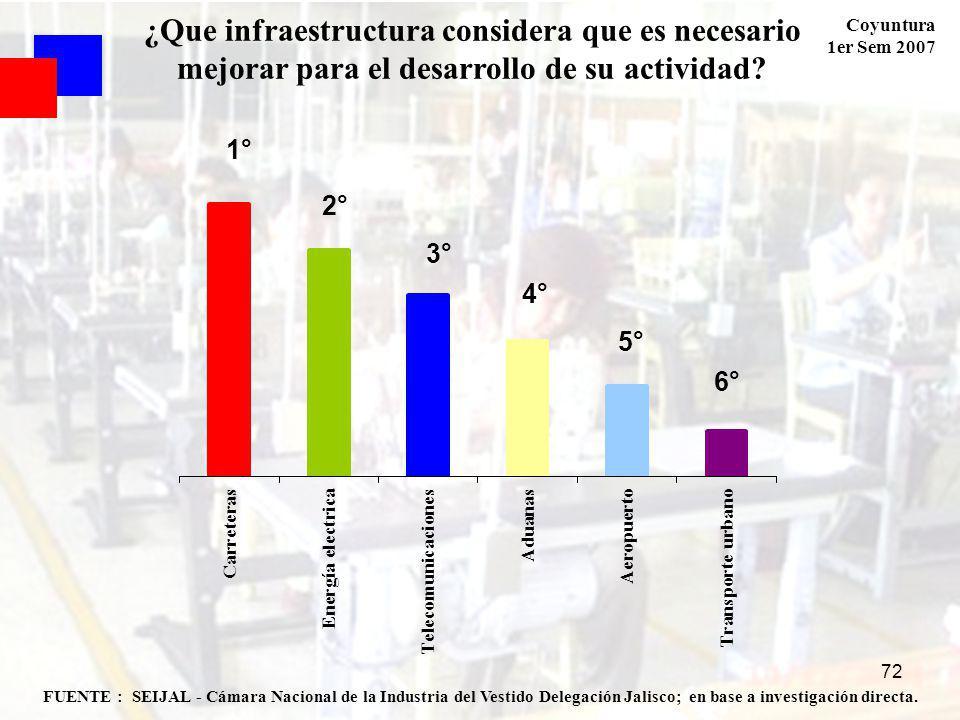 Coyuntura 1er Sem 2007 72 FUENTE : SEIJAL - Cámara Nacional de la Industria del Vestido Delegación Jalisco; en base a investigación directa.