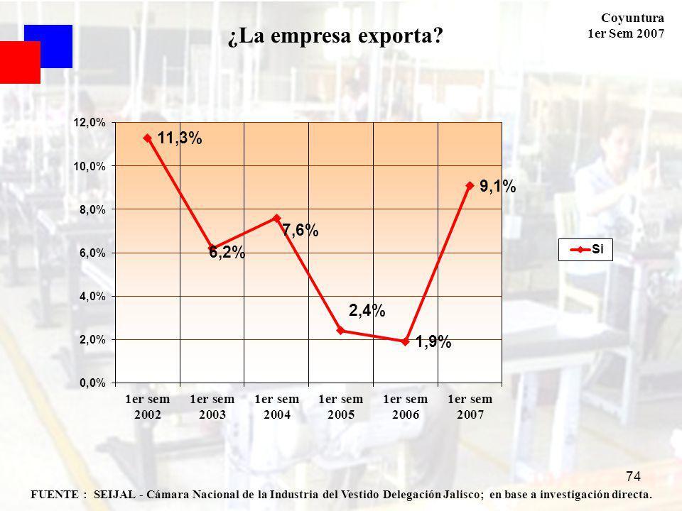 Coyuntura 1er Sem 2007 74 FUENTE : SEIJAL - Cámara Nacional de la Industria del Vestido Delegación Jalisco; en base a investigación directa.