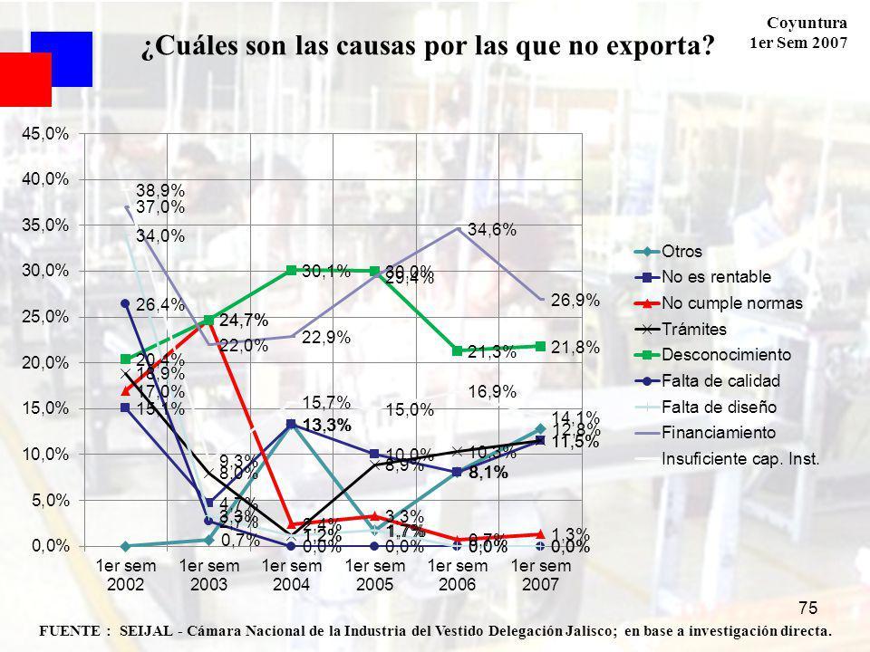 Coyuntura 1er Sem 2007 75 FUENTE : SEIJAL - Cámara Nacional de la Industria del Vestido Delegación Jalisco; en base a investigación directa. ¿Cuáles s