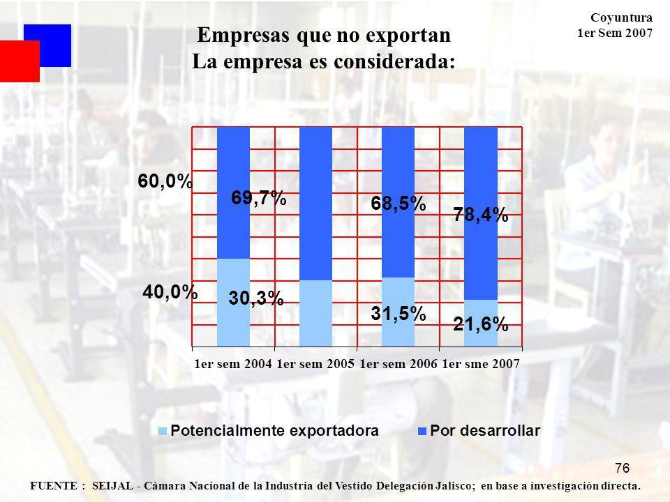 Coyuntura 1er Sem 2007 76 FUENTE : SEIJAL - Cámara Nacional de la Industria del Vestido Delegación Jalisco; en base a investigación directa. Empresas