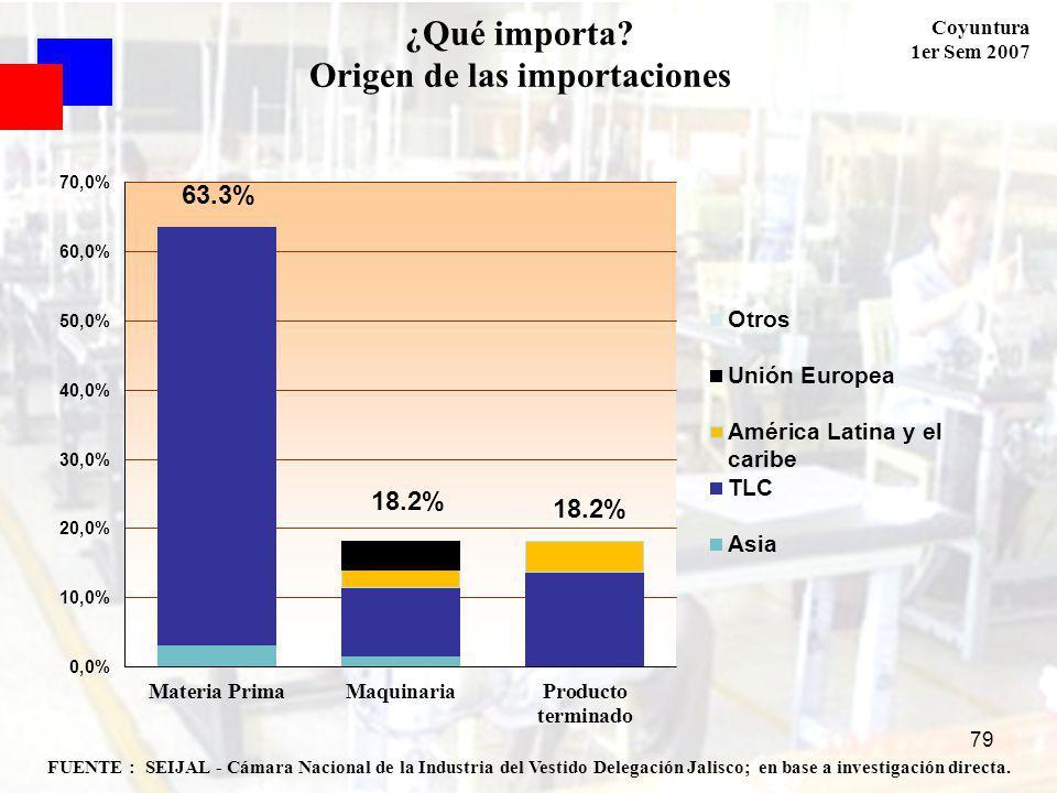 Coyuntura 1er Sem 2007 79 FUENTE : SEIJAL - Cámara Nacional de la Industria del Vestido Delegación Jalisco; en base a investigación directa. ¿Qué impo