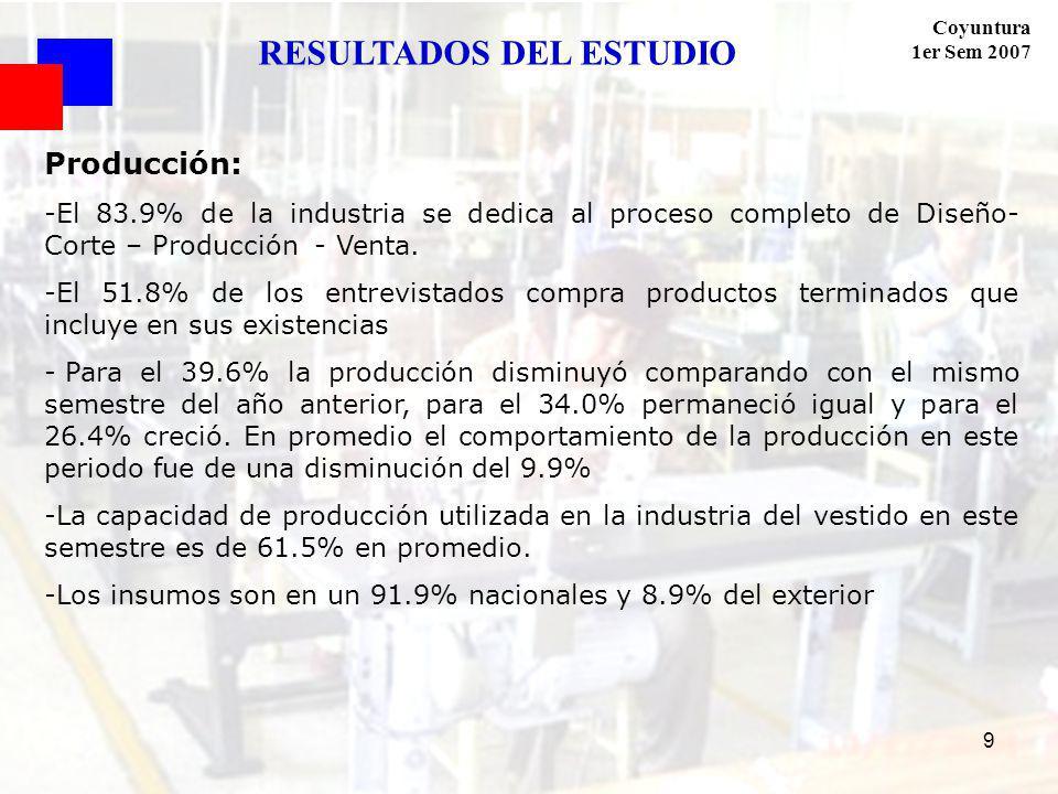 Coyuntura 1er Sem 2007 9 Producción: -El 83.9% de la industria se dedica al proceso completo de Diseño- Corte – Producción - Venta. -El 51.8% de los e