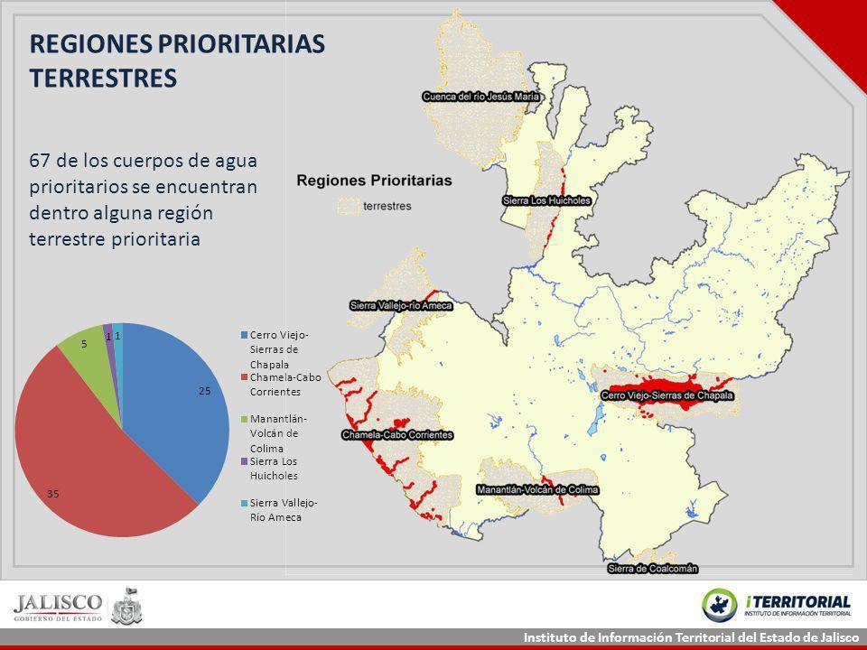 Instituto de Información Territorial del Estado de Jalisco REGIONES PRIORITARIAS TERRESTRES 67 de los cuerpos de agua prioritarios se encuentran dentr