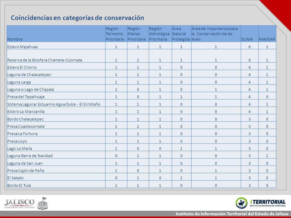 Instituto de Información Territorial del Estado de Jalisco Nombre Región Terrestre Prioritaria Región Marian Prioritaria Región Hidrológica Prioritari