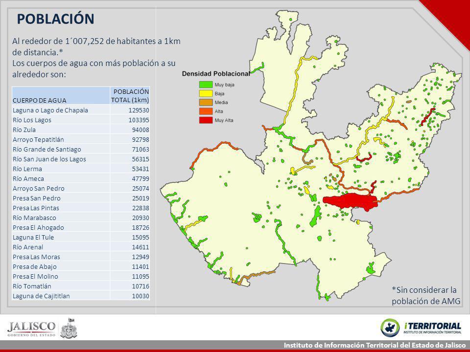 Instituto de Información Territorial del Estado de Jalisco CUERPO DE AGUA POBLACIÓN TOTAL (1km) Laguna o Lago de Chapala129530 Río Los Lagos103395 Río