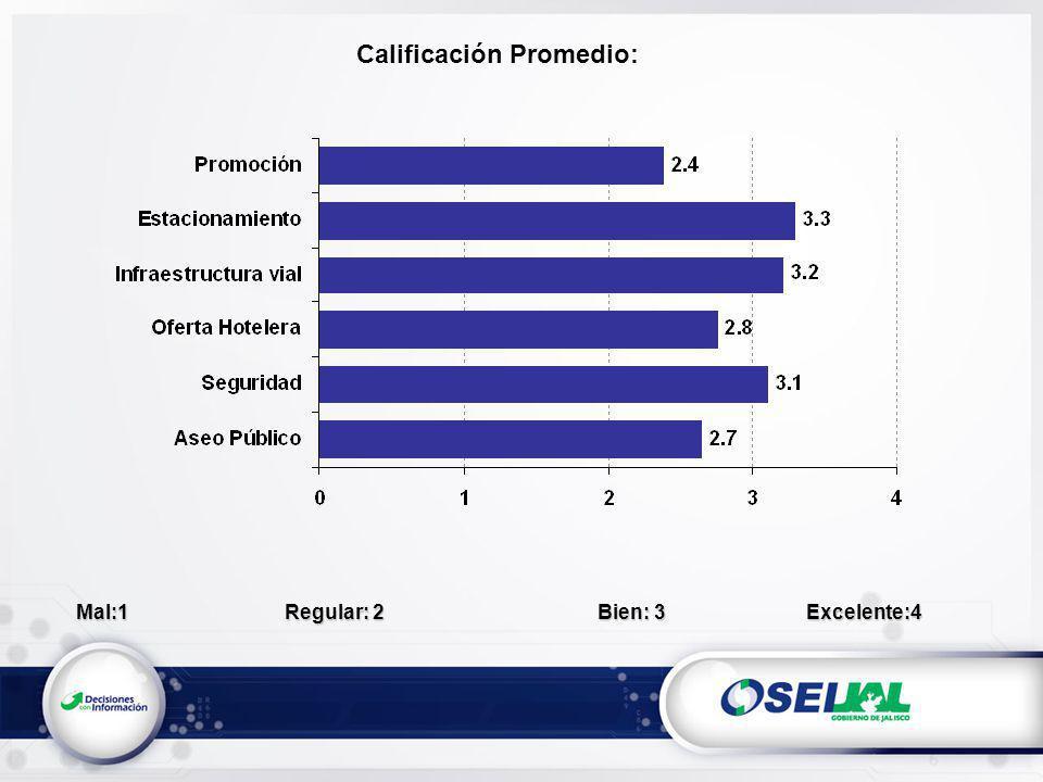 Calificación Promedio: Mal:1Regular: 2 Bien: 3Excelente:4