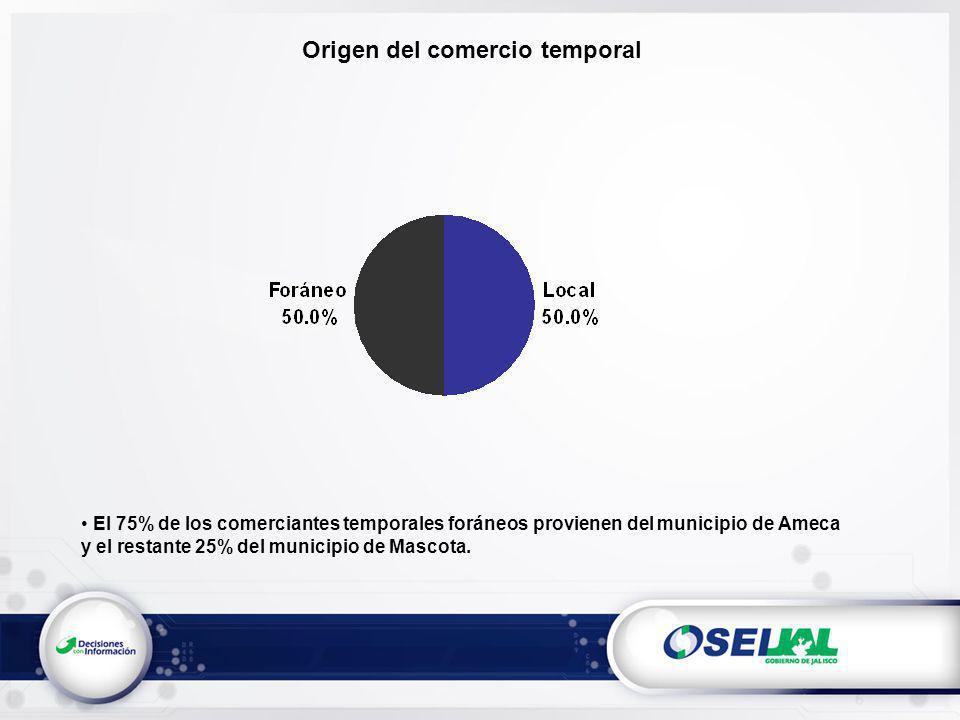 Origen del comercio temporal El 75% de los comerciantes temporales foráneos provienen del municipio de Ameca y el restante 25% del municipio de Mascota.