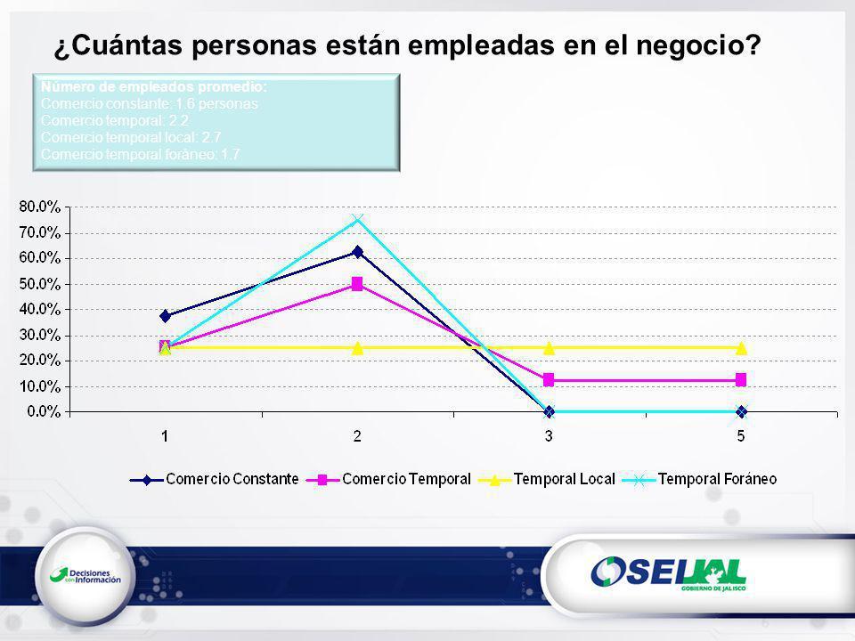 Número de empleados promedio: Comercio constante: 1.6 personas Comercio temporal: 2.2 Comercio temporal local: 2.7 Comercio temporal foráneo: 1.7 ¿Cuántas personas están empleadas en el negocio