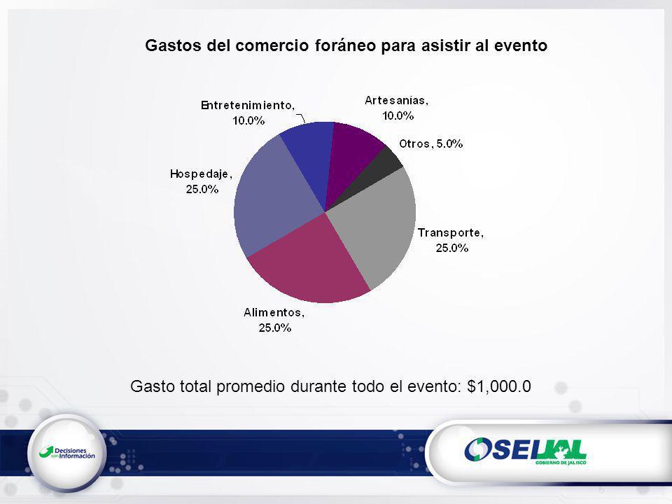 Gastos del comercio foráneo para asistir al evento Gasto total promedio durante todo el evento: $1,000.0