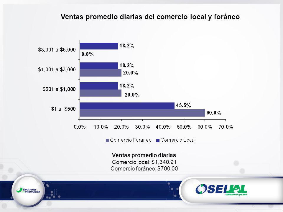 Ventas promedio diarias del comercio local y foráneo Ventas promedio diarias Comercio local: $1,340.91 Comercio foráneo: $700.00