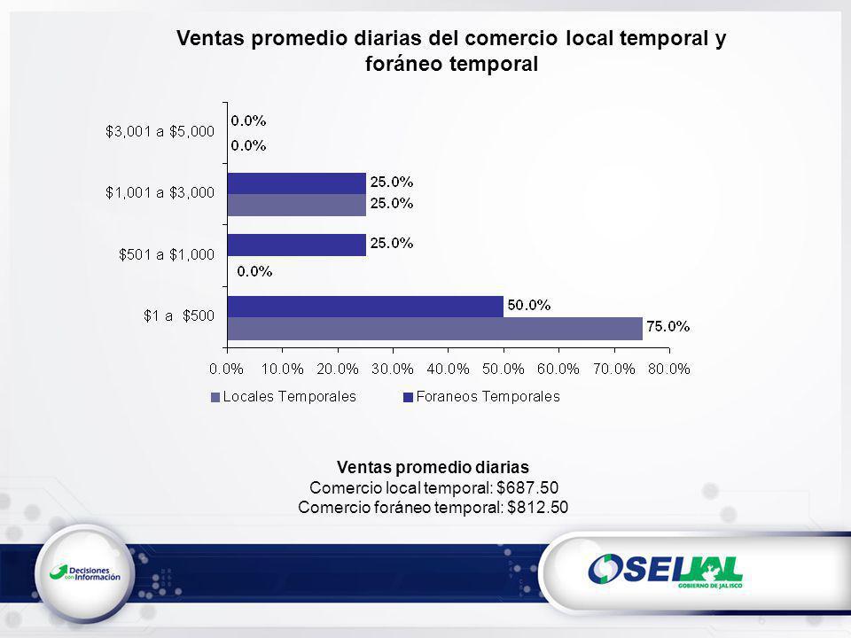 Ventas promedio diarias del comercio local temporal y foráneo temporal Ventas promedio diarias Comercio local temporal: $687.50 Comercio foráneo temporal: $812.50
