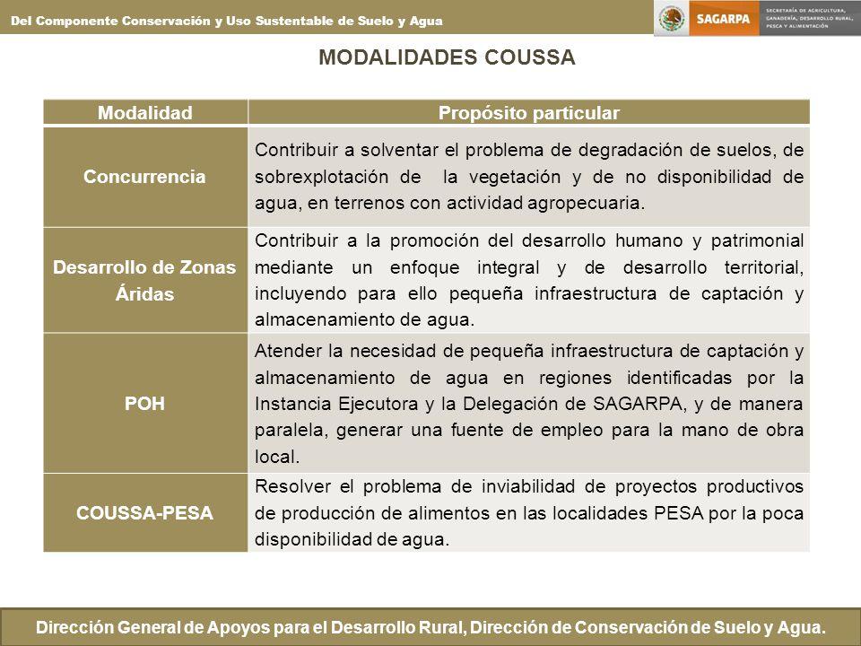 MODALIDADES COUSSA Dirección General de Apoyos para el Desarrollo Rural, Dirección de Conservación de Suelo y Agua. Del Componente Conservación y Uso