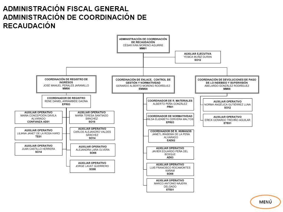 ADMINISTRACIÓN FISCAL GENERAL RECAUDACIÓN CUATROCIÉNEGAS MENÚ