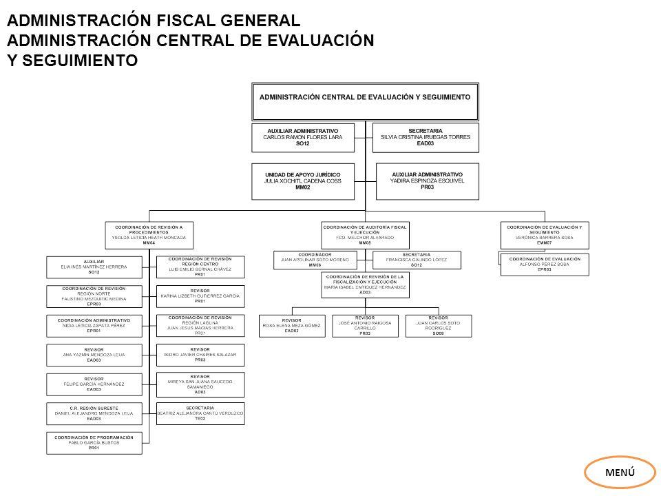ADMINISTRACIÓN FISCAL GENERAL ADMINISTRACIÓN CENTRAL DE EVALUACIÓN Y SEGUIMIENTO MENÚ