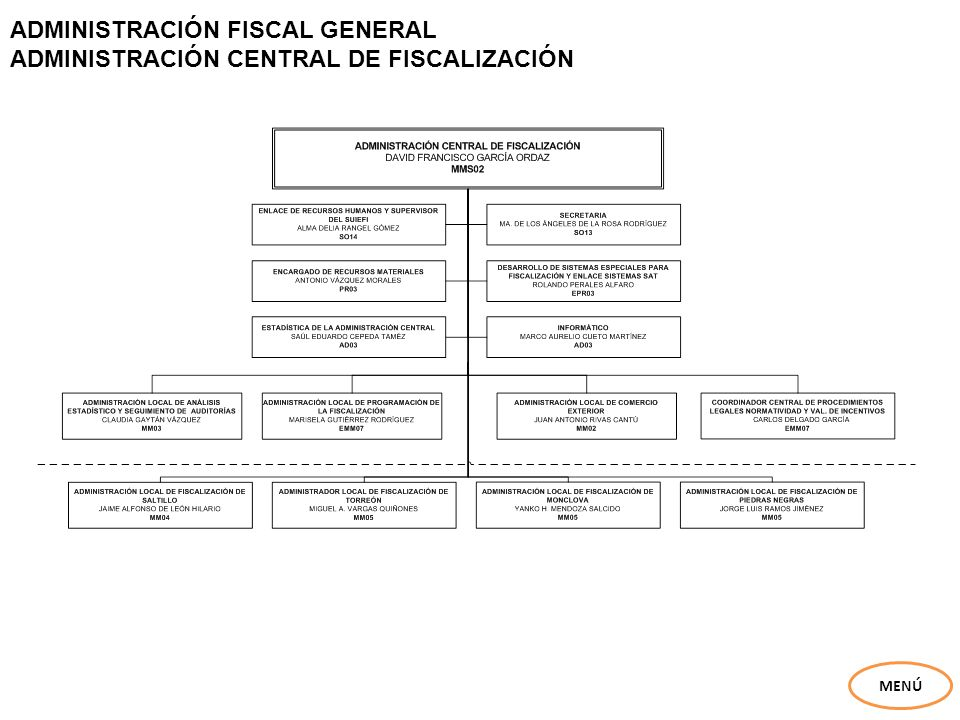 ADMINISTRACIÓN FISCAL GENERAL ADMINISTRACIÓN CENTRAL DE FISCALIZACIÓN MENÚ