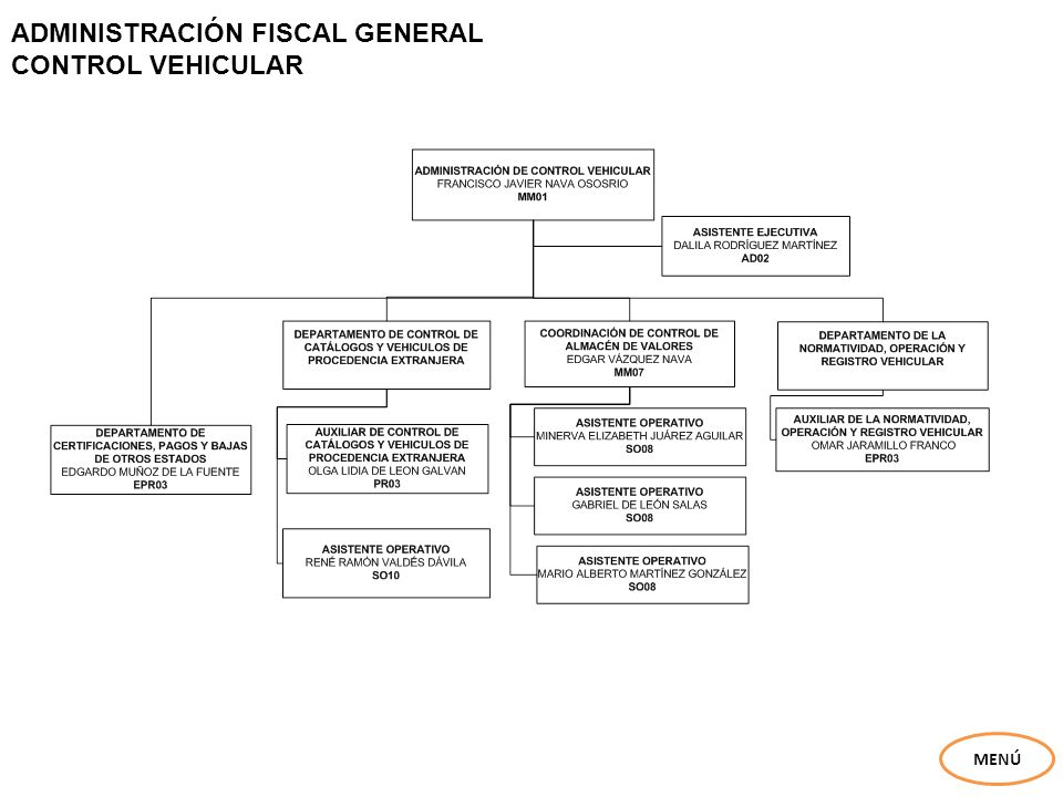 ADMINISTRACIÓN FISCAL GENERAL CONTROL VEHICULAR MENÚ