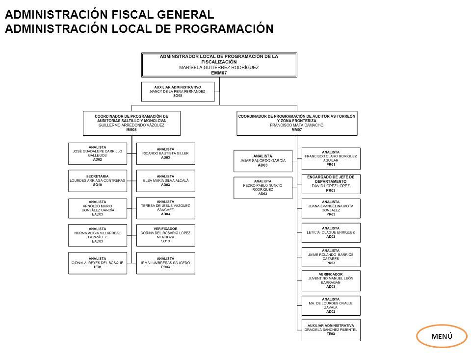 ADMINISTRACIÓN FISCAL GENERAL ADMINISTRACIÓN LOCAL DE PROGRAMACIÓN MENÚ