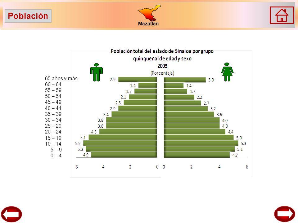 Mazatlán 65 años y más 60 – 64 55 – 59 50 – 54 45 – 49 40 – 44 35 – 39 30 – 34 25 – 29 20 – 24 15 – 19 10 – 14 5 – 9 0 – 4 Población