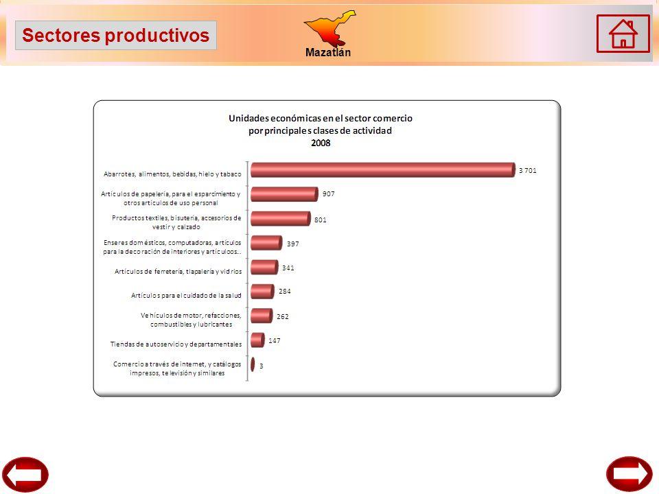 Mazatlán Sectores productivos