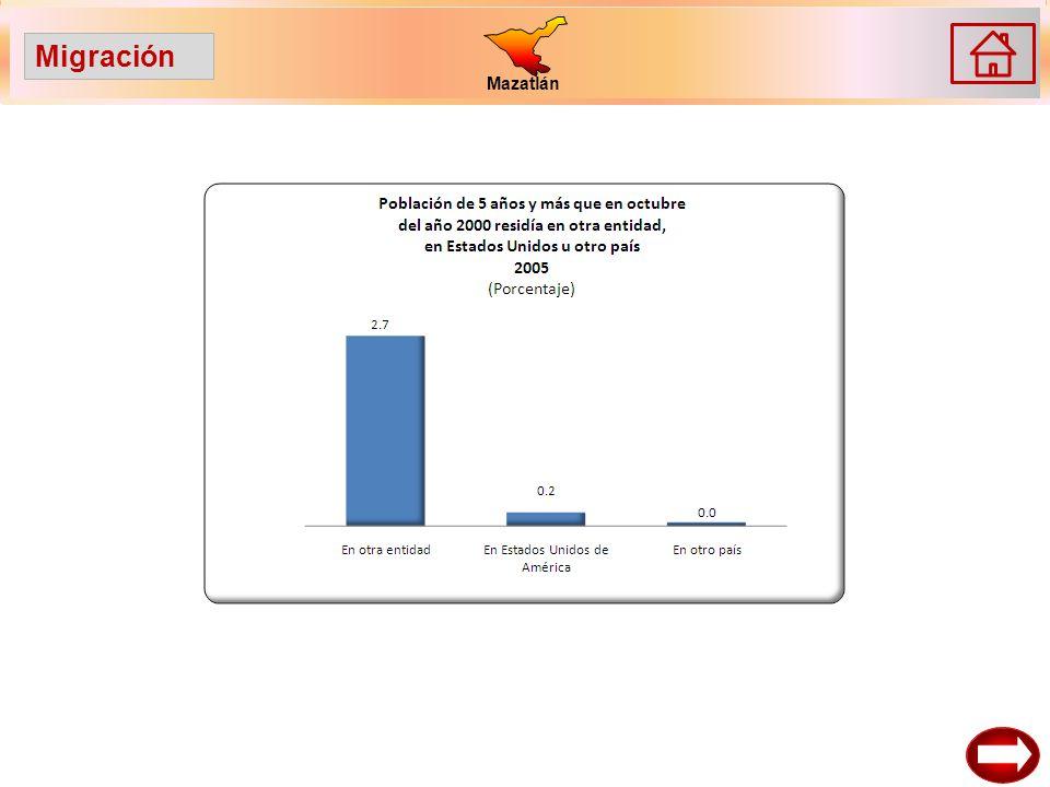 Mazatlán Migración