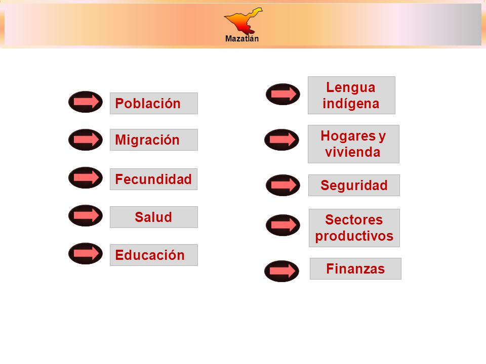 Población Migración Fecundidad Salud Educación Hogares y vivienda Seguridad Sectores productivos Finanzas Lengua indígena
