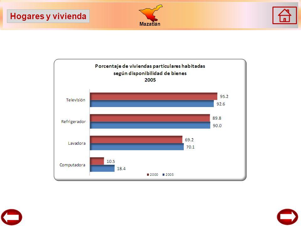 Mazatlán Hogares y vivienda