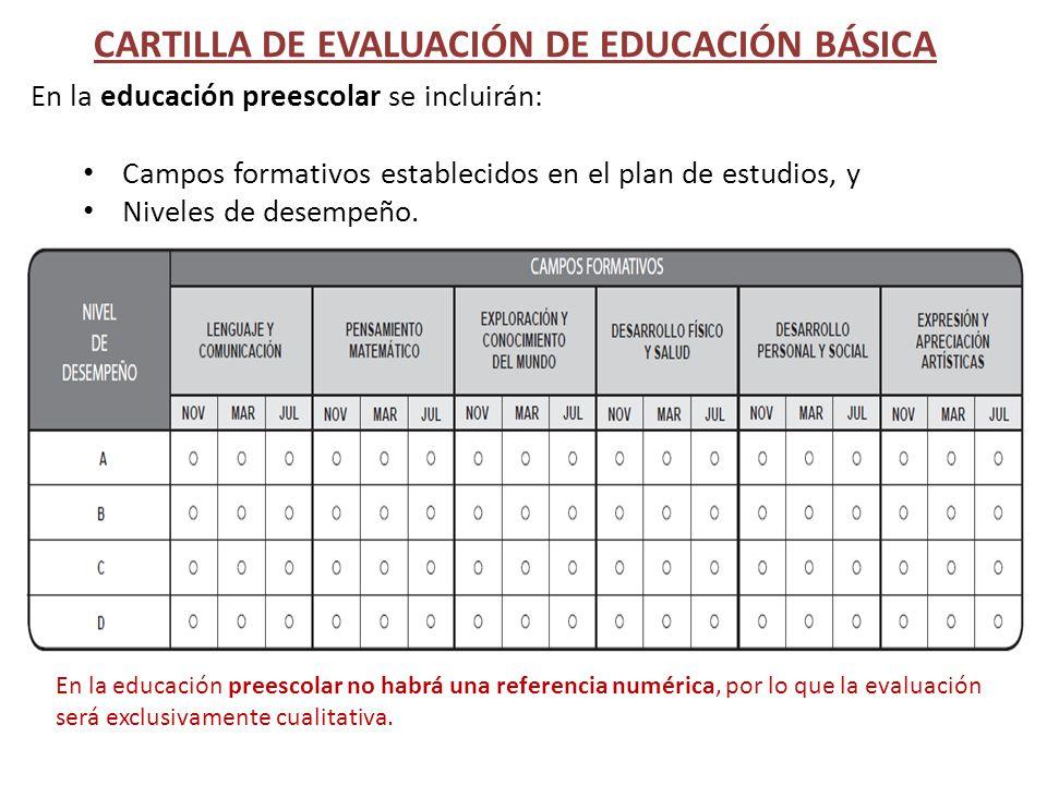 En la educación preescolar se incluirán: Campos formativos establecidos en el plan de estudios, y Niveles de desempeño. CARTILLA DE EVALUACIÓN DE EDUC