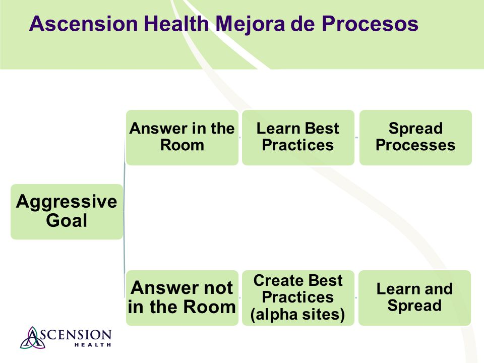 Ascension Health Mejora de Procesos Aggressive Goal Answer in the Room Learn Best Practices Spread Processes Answer not in the Room Create Best Practices (alpha sites) Learn and Spread
