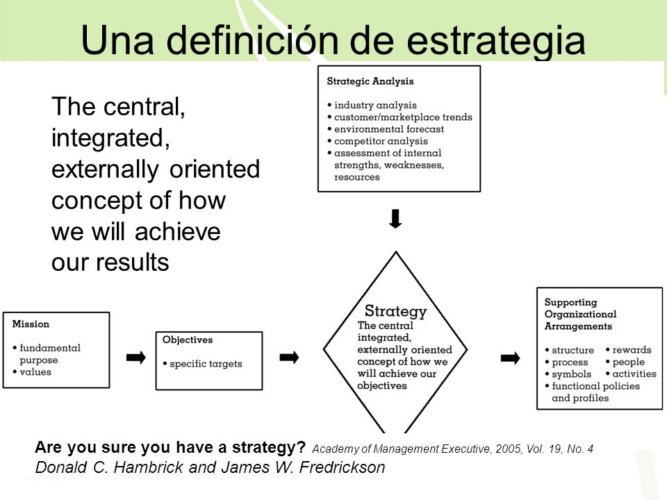 Una definición de estrategia The central, integrated, externally oriented concept of how we will achieve our results Are you sure you have a strategy.