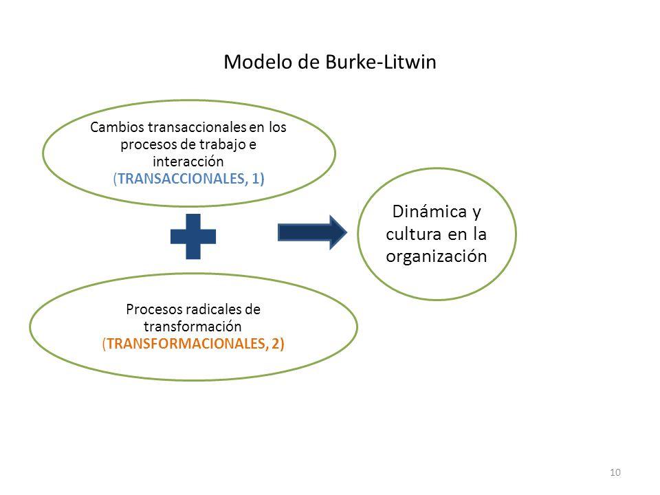 10 Modelo de Burke-Litwin Cambios transaccionales en los procesos de trabajo e interacción (TRANSACCIONALES, 1) Procesos radicales de transformación (TRANSFORMACIONALES, 2) Dinámica y cultura en la organización