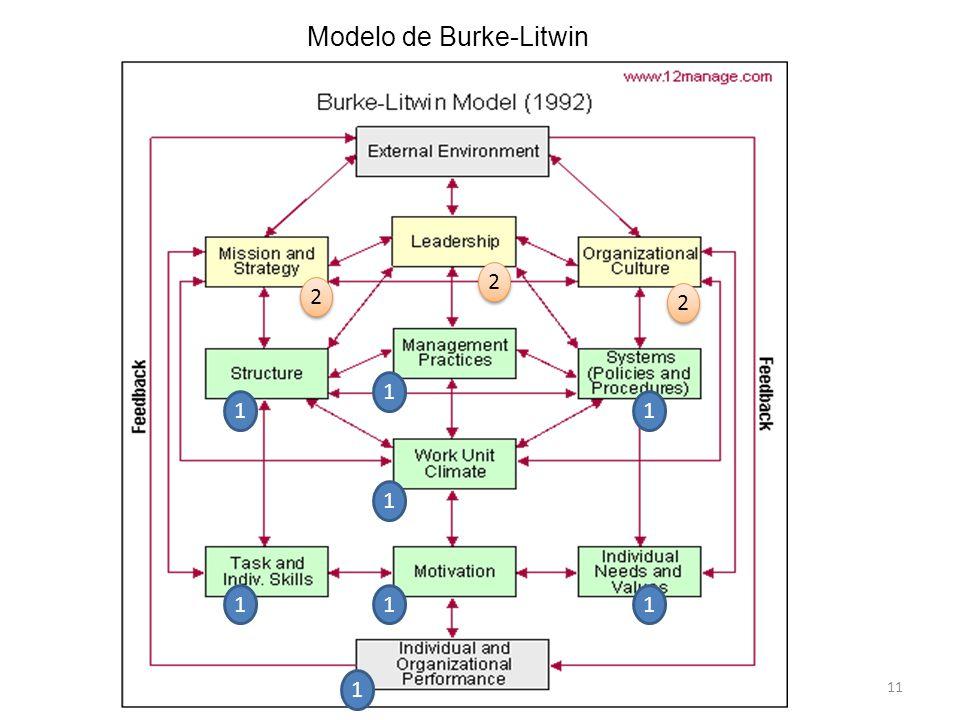 11 Modelo de Burke-Litwin 1 1 1 1 1 1 1 1 2 2 2 2 2 2