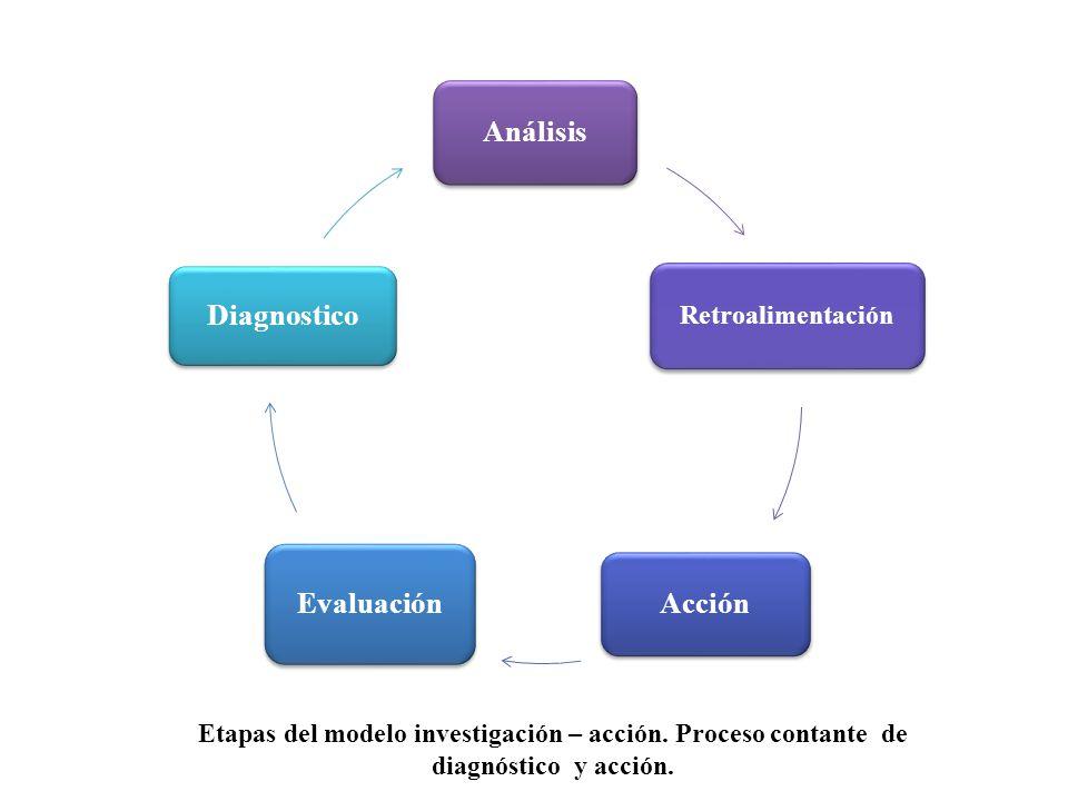 Análisis Retroalimentación Acción Evaluación Diagnostico Etapas del modelo investigación – acción.