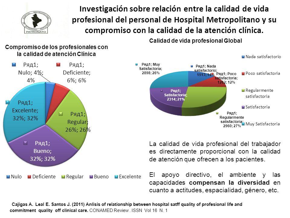 Investigación sobre relación entre la calidad de vida profesional del personal de Hospital Metropolitano y su compromiso con la calidad de la atención clínica.