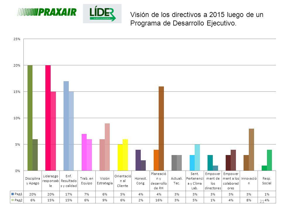 21 Visión de los directivos a 2015 luego de un Programa de Desarrollo Ejecutivo.