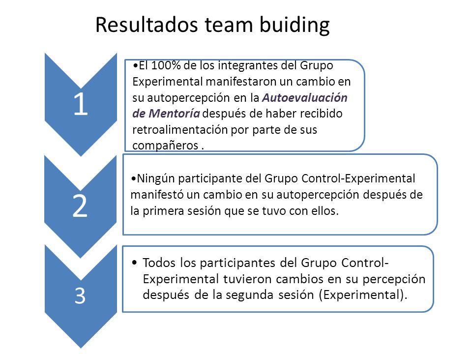 Resultados team buiding 1 El 100% de los integrantes del Grupo Experimental manifestaron un cambio en su autopercepción en la Autoevaluación de Mentoría después de haber recibido retroalimentación por parte de sus compañeros.