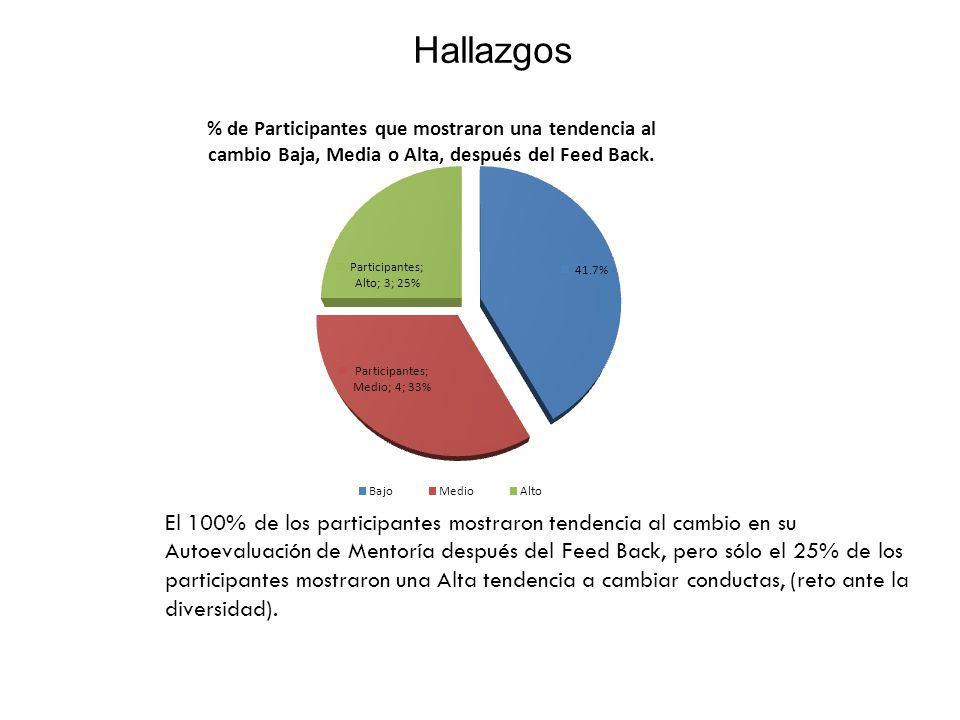 Hallazgos El 100% de los participantes mostraron tendencia al cambio en su Autoevaluación de Mentoría después del Feed Back, pero sólo el 25% de los participantes mostraron una Alta tendencia a cambiar conductas, (reto ante la diversidad).