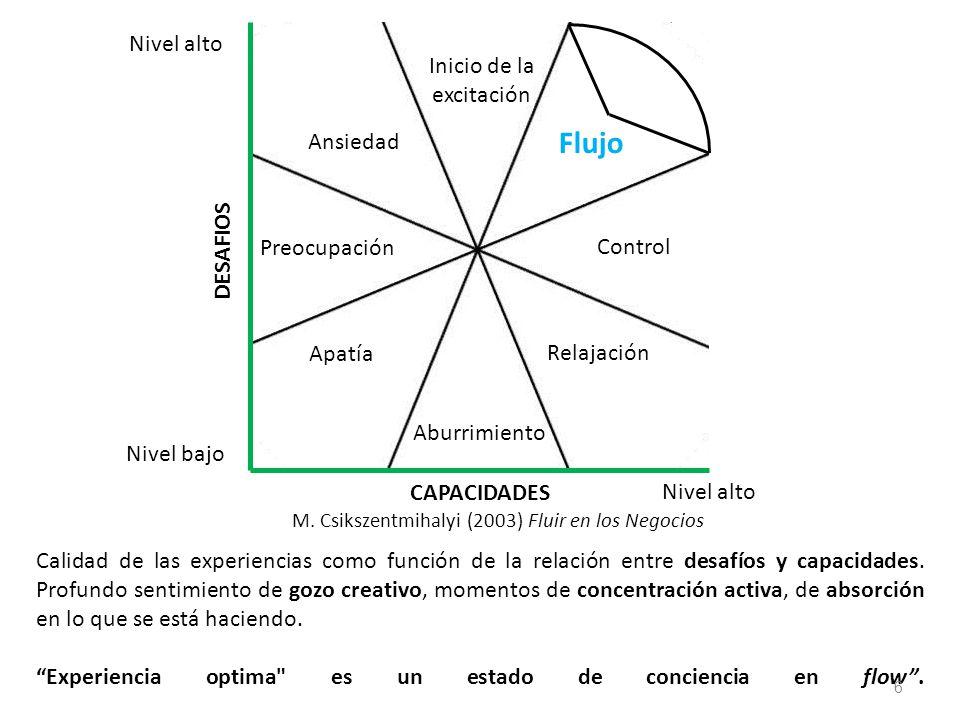Calidad de las experiencias como función de la relación entre desafíos y capacidades.