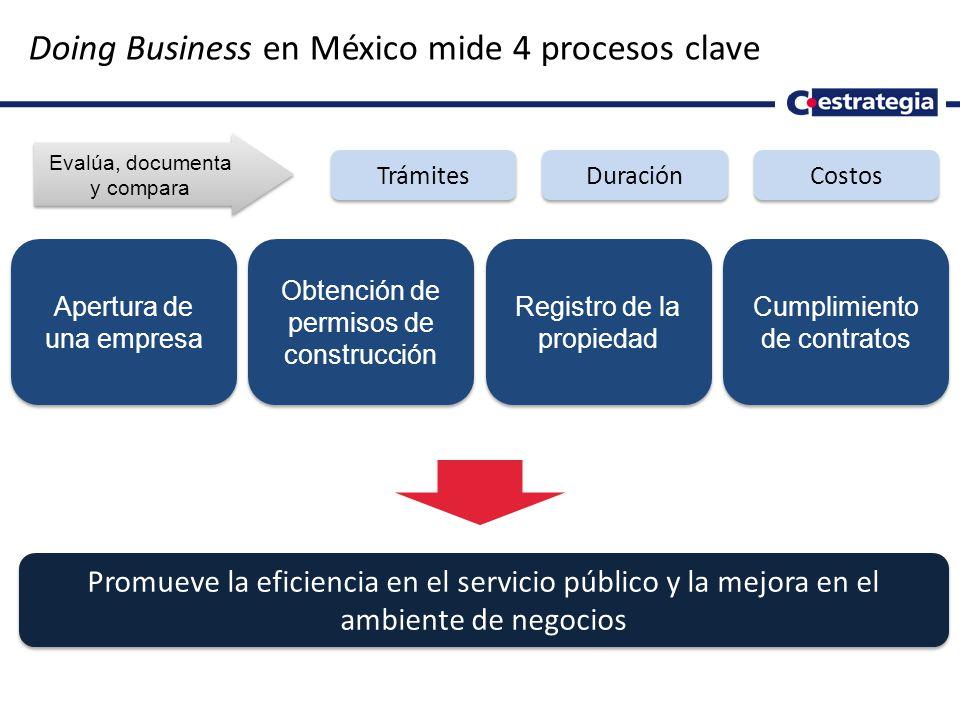 5 Doing Business en México mide 4 procesos clave Evalúa, documenta y compara Apertura de una empresa Obtención de permisos de construcción Registro de la propiedad Cumplimiento de contratos Trámites Duración Costos Promueve la eficiencia en el servicio público y la mejora en el ambiente de negocios