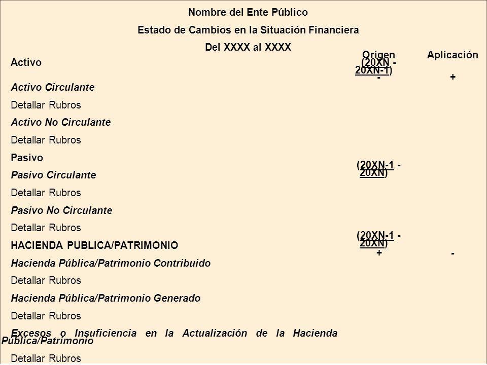 Nombre del Ente Público Estado de Cambios en la Situación Financiera Del XXXX al XXXX OrigenAplicación Activo (20XN - 20XN-1) Activo Circulante -+ Detallar Rubros Activo No Circulante Detallar Rubros Pasivo Pasivo Circulante (20XN-1 - 20XN) Detallar Rubros Pasivo No Circulante Detallar Rubros HACIENDA PUBLICA/PATRIMONIO (20XN-1 - 20XN) Hacienda Pública/Patrimonio Contribuido +- Detallar Rubros Hacienda Pública/Patrimonio Generado Detallar Rubros Excesos o Insuficiencia en la Actualización de la Hacienda Pública/Patrimonio Detallar Rubros