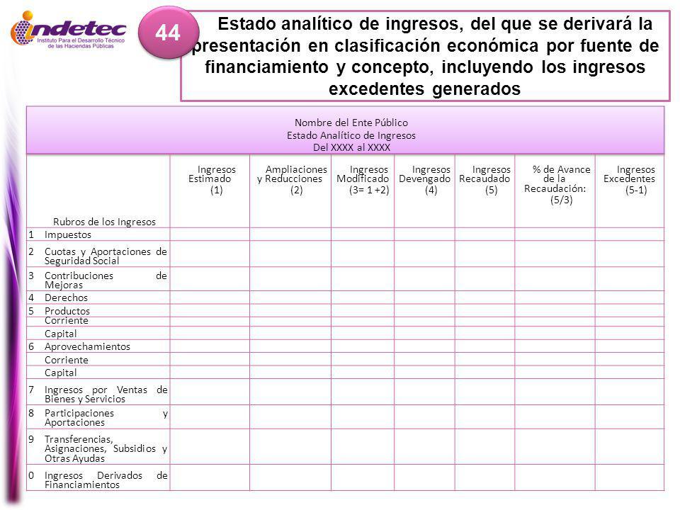 Estado analítico de ingresos, del que se derivará la presentación en clasificación económica por fuente de financiamiento y concepto, incluyendo los ingresos excedentes generados 44 Rubros de los Ingresos Ingresos Estimado (1) Ampliaciones y Reducciones (2) Ingresos Modificado (3= 1 +2) Ingresos Devengado (4) Ingresos Recaudado (5) % de Avance de la Recaudación: (5/3) Ingresos Excedentes (5-1) 1Impuestos 2Cuotas y Aportaciones de Seguridad Social 3Contribuciones de Mejoras 4Derechos 5Productos Corriente Capital 6Aprovechamientos Corriente Capital 7Ingresos por Ventas de Bienes y Servicios 8Participaciones y Aportaciones 9Transferencias, Asignaciones, Subsidios y Otras Ayudas 0Ingresos Derivados de Financiamientos