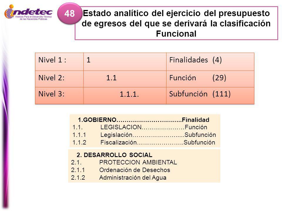 Estado analítico del ejercicio del presupuesto de egresos del que se derivará la clasificación Funcional 48 1.GOBIERNO…………………………..Finalidad 1.1.LEGISLACION…………………Función 1.1.1Legislación………………….....Subfunción 1.1.2Fiscalización…………………..Subfunción 2.