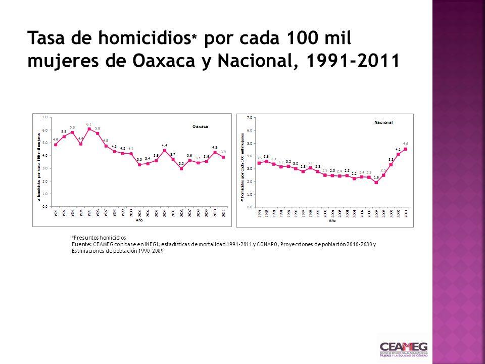 *Presuntos homicidios Fuente: CEAMEG con base en INEGI, estadísticas de mortalidad 1991-2011 y CONAPO, Proyecciones de población 2010-2030 y Estimacio
