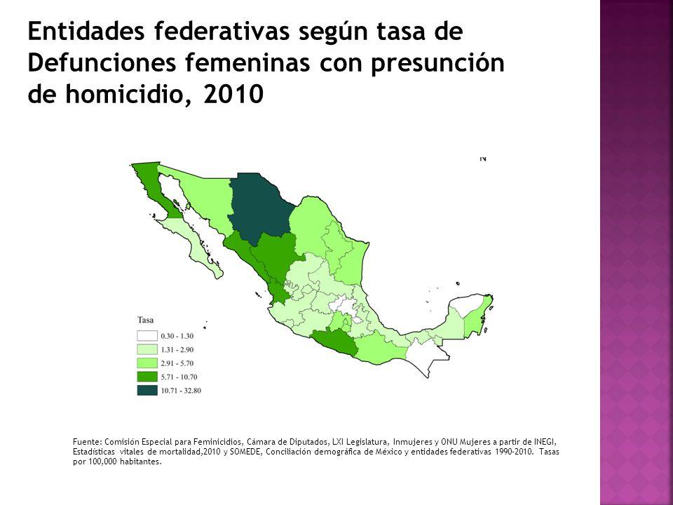 Fuente: Comisión Especial para Feminicidios, Cámara de Diputados, LXI Legislatura, Inmujeres y ONU Mujeres a partir de INEGI, Estadísticas vitales de