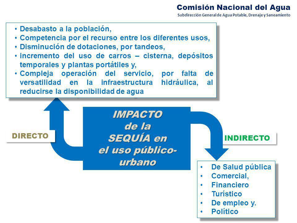 INDIRECTO DIRECTO Subdirección General de Agua Potable, Drenaje y Saneamiento Comisión Nacional del Agua IMPACTO de la SEQUÍA en el uso público- urban