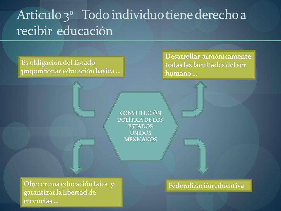 Artículo 3º Todo individuo tiene derecho a recibir educación Es obligación del Estado proporcionar educación básica … Desarrollar armónicamente todas